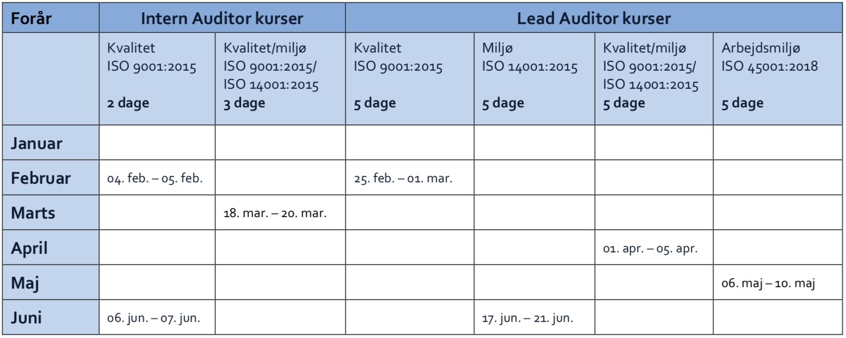 ISO kurser 2019